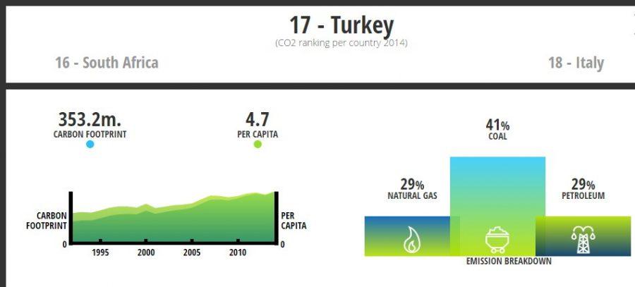 Türkiye Emisyon Değerleri